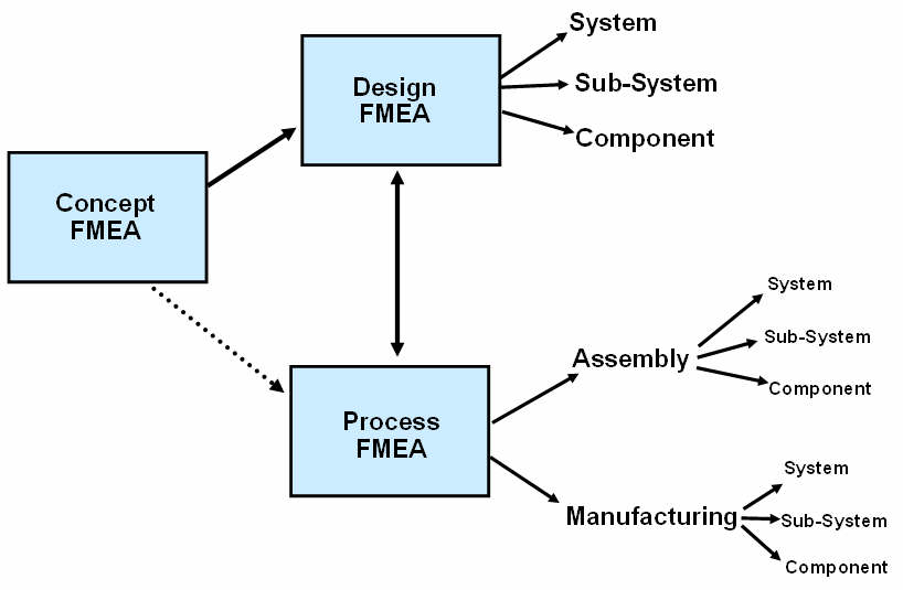 Kh a h c failure modes and effects analysis fmea 2 ng y for Process fmea template
